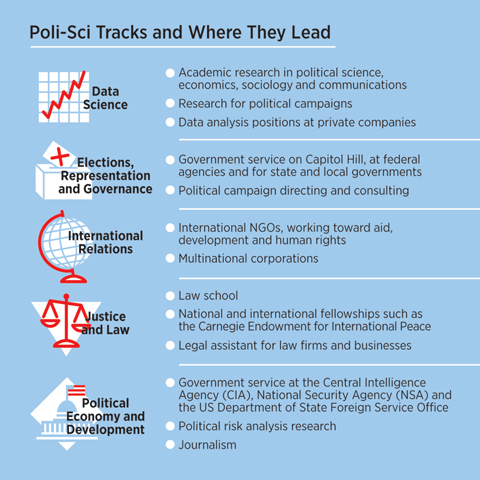 """A chart titled """"Poli-Sci Tracks and Where They Lead."""" The tracks are: Data Science, Elections, Representation, and Governance, International Relations, Justice and Law, Political Economy and Development."""