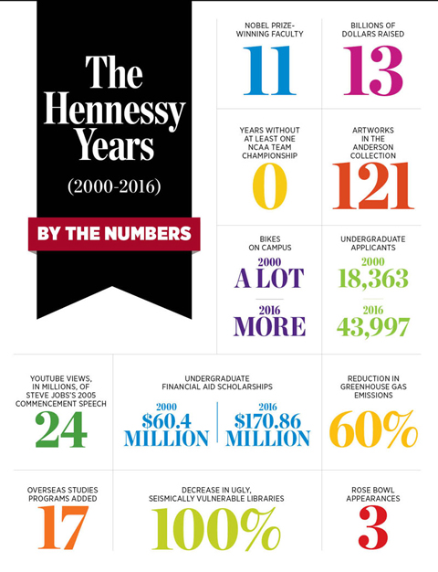 Hennessy By the Numbers