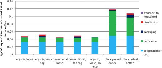 co2 emissions chart