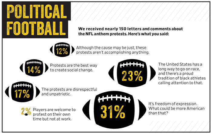 Political Football Infographic Statistics