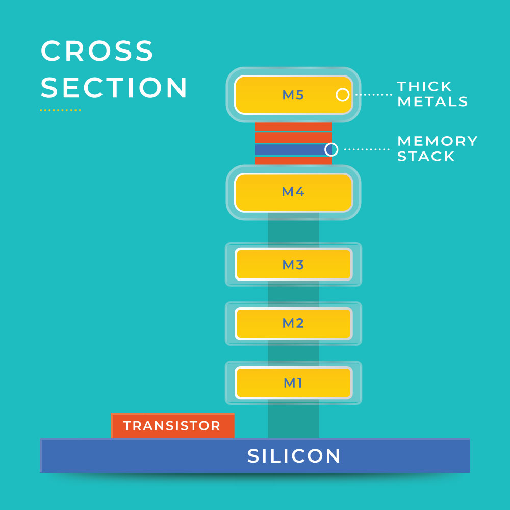 Illustrated cross-section of the chip showing thick metals, the memory stack, transistor and silicon.