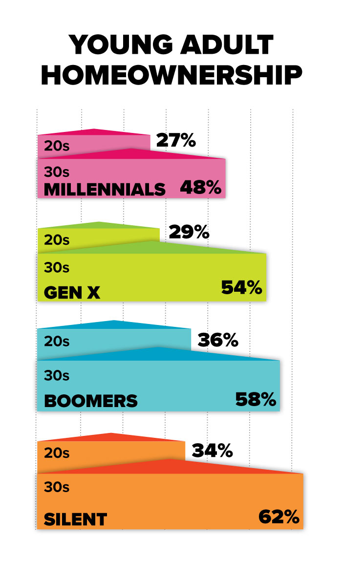 Inforgraphic showing young adult homeownership. 48% of millennials own a home by the end of their 30s, compared with 54% of Gen X; 58% of Boomers; and 62% of the silent generation at the same age.