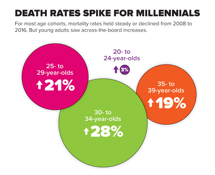 Infographic shows that death rates held steady or decreased for most age groups between 2008 and 2016. But young adults saw increases. Deaths went up 3% for ages 20-24; 21% for ages 25-29; 28% for ages 30-34; and 19% for ages 35-39.