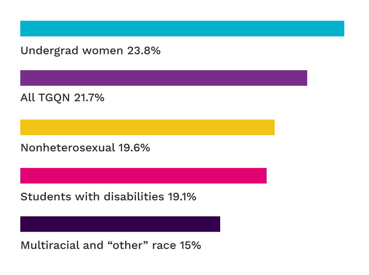Graph on sexual assault statistics.