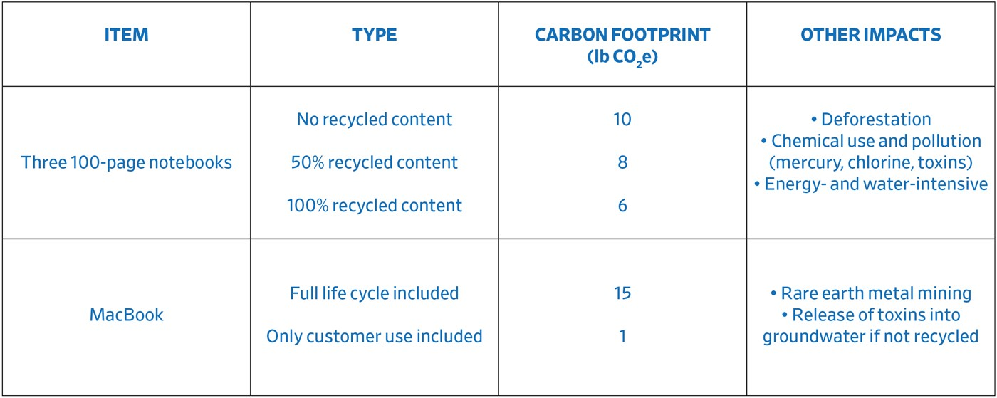 A table showing the environmental consequences of notebook or laptop use. On the whole, all types of notebooks have a larger carbon footprint than laptops when only customer use is included, but the opposite is true when the full life cycle is included. That said, there are a variety of other nuanced impacts for each note-taking system including deforestation and rare earth metal mining.