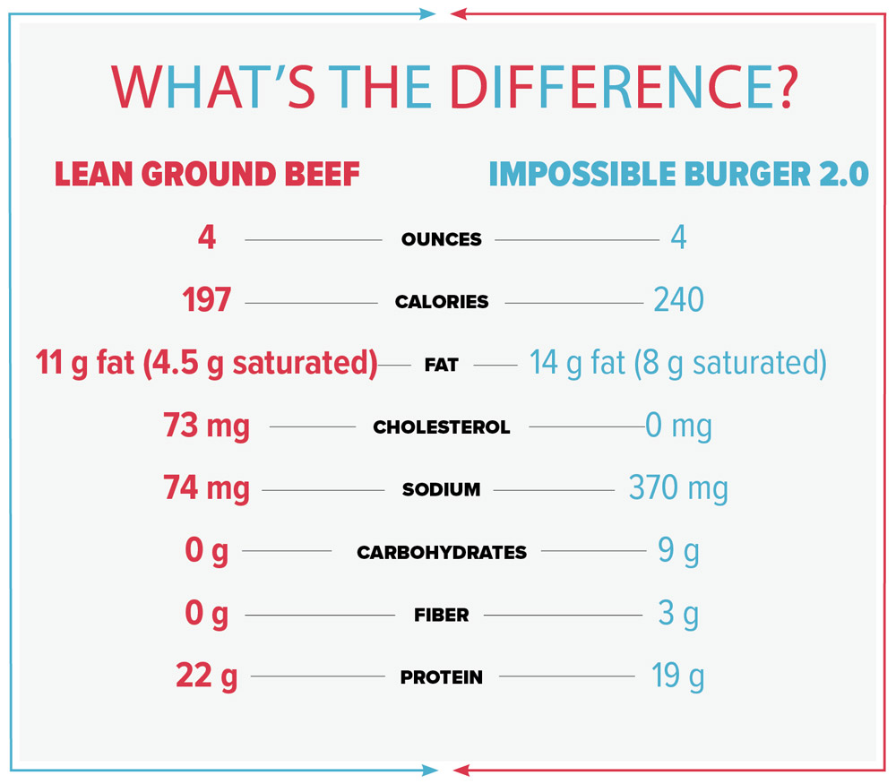 Chart that discusses the differences between a lean ground beef burger and the Impossible Burger.
