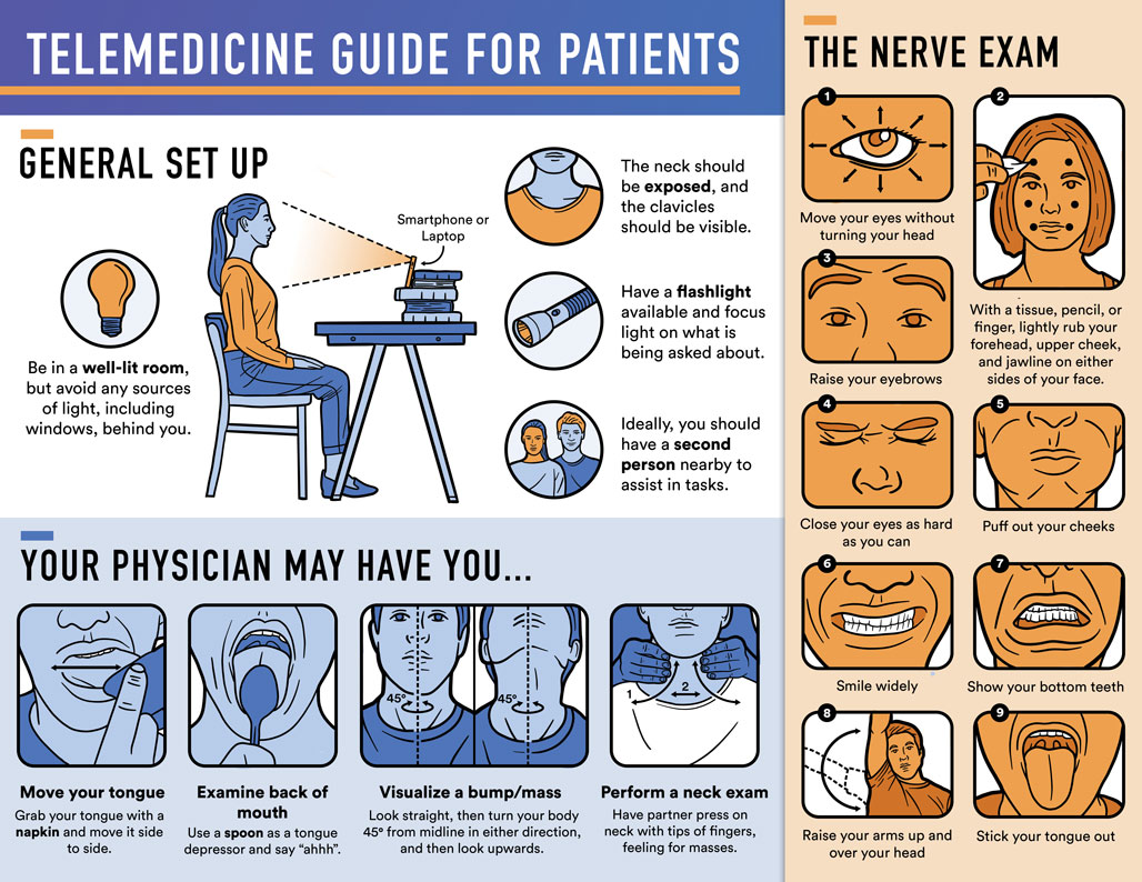 Infographic of telemedicine guide for patients