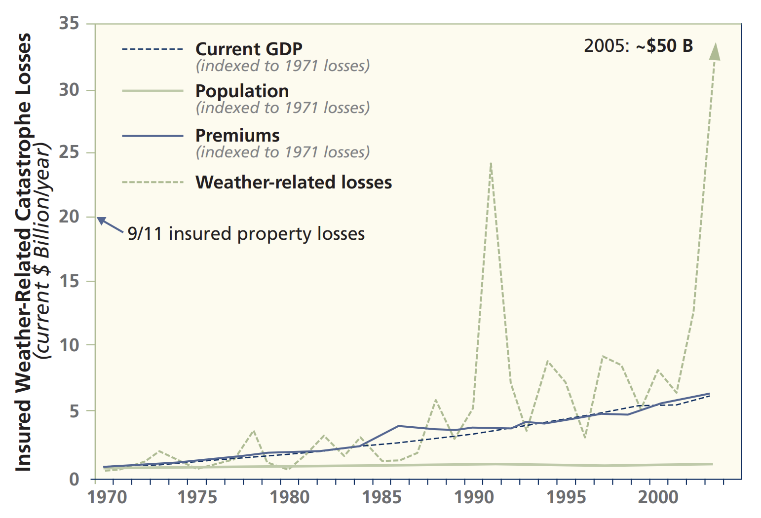 A chart showing insured weather-related catastrophe losses over time. GDP, premiums, and weather-related losses all rise over time. But in 1992 and 2005, the damager from weather-related losses spikes.