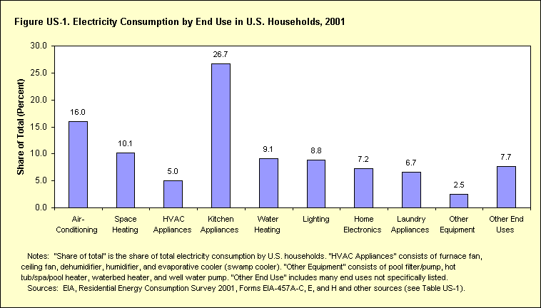 A chart housing how much electricity is used for various utilities in the average US household for 2001. The highest use by far is Kitchen Appliances, the second is air-conditioning, and the third is space heating.